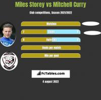 Miles Storey vs Mitchell Curry h2h player stats