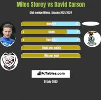 Miles Storey vs David Carson h2h player stats