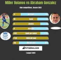Miller Bolanos vs Abraham Gonzalez h2h player stats