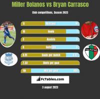 Miller Bolanos vs Bryan Carrasco h2h player stats