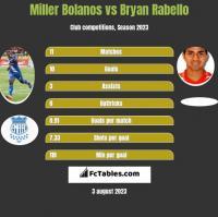 Miller Bolanos vs Bryan Rabello h2h player stats