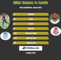 Miller Bolanos vs Camilo h2h player stats