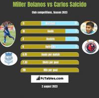 Miller Bolanos vs Carlos Salcido h2h player stats