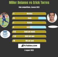 Miller Bolanos vs Erick Torres h2h player stats