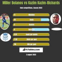 Miller Bolanos vs Kazim Kazim-Richards h2h player stats