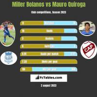 Miller Bolanos vs Mauro Quiroga h2h player stats