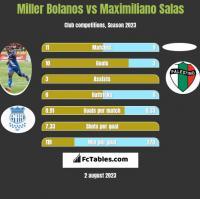Miller Bolanos vs Maximiliano Salas h2h player stats