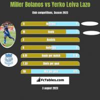 Miller Bolanos vs Yerko Leiva Lazo h2h player stats