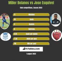 Miller Bolanos vs Jose Esquivel h2h player stats