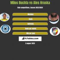Milos Buchta vs Ales Hruska h2h player stats