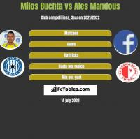 Milos Buchta vs Ales Mandous h2h player stats