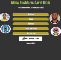 Milos Buchta vs David Bicik h2h player stats