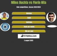 Milos Buchta vs Florin Nita h2h player stats