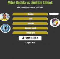 Milos Buchta vs Jindrich Stanek h2h player stats