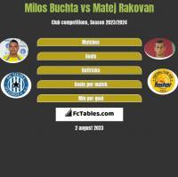 Milos Buchta vs Matej Rakovan h2h player stats
