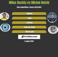 Milos Buchta vs Michal Reichl h2h player stats