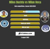 Milos Buchta vs Milan Heca h2h player stats