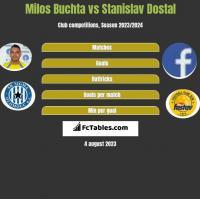 Milos Buchta vs Stanislav Dostal h2h player stats