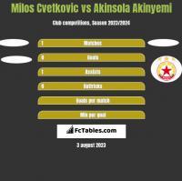 Milos Cvetkovic vs Akinsola Akinyemi h2h player stats