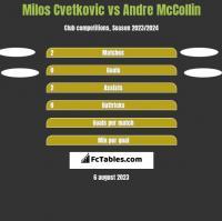Milos Cvetkovic vs Andre McCollin h2h player stats