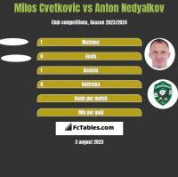 Milos Cvetkovic vs Anton Nedyalkov h2h player stats