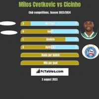 Milos Cvetkovic vs Cicinho h2h player stats