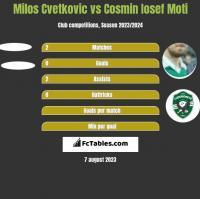 Milos Cvetkovic vs Cosmin Iosef Moti h2h player stats