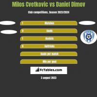 Milos Cvetkovic vs Daniel Dimov h2h player stats