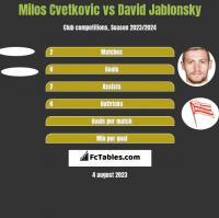 Milos Cvetkovic vs David Jablonsky h2h player stats