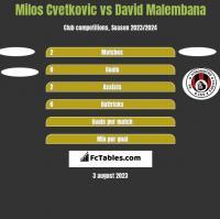 Milos Cvetkovic vs David Malembana h2h player stats