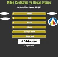 Milos Cvetkovic vs Deyan Ivanov h2h player stats