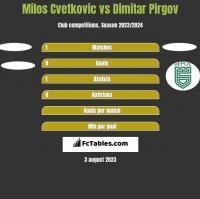 Milos Cvetkovic vs Dimitar Pirgov h2h player stats