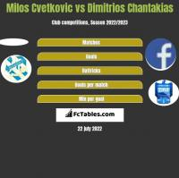 Milos Cvetkovic vs Dimitrios Chantakias h2h player stats