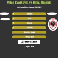 Milos Cvetkovic vs Dinis Almeida h2h player stats