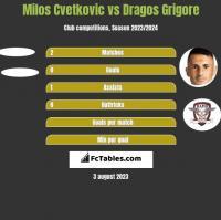 Milos Cvetkovic vs Dragos Grigore h2h player stats