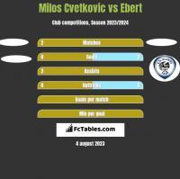 Milos Cvetkovic vs Ebert h2h player stats