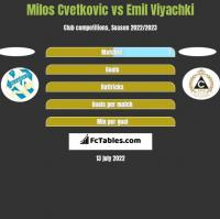 Milos Cvetkovic vs Emil Viyachki h2h player stats