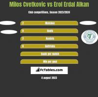 Milos Cvetkovic vs Erol Erdal Alkan h2h player stats