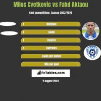 Milos Cvetkovic vs Fahd Aktaou h2h player stats