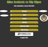 Milos Cvetkovic vs Filip Filipov h2h player stats