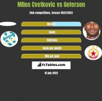 Milos Cvetkovic vs Geferson h2h player stats