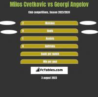 Milos Cvetkovic vs Georgi Angelov h2h player stats