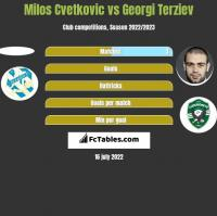 Milos Cvetkovic vs Georgi Terziev h2h player stats