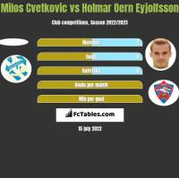Milos Cvetkovic vs Holmar Oern Eyjolfsson h2h player stats
