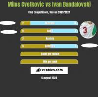 Milos Cvetkovic vs Ivan Bandalovski h2h player stats