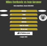 Milos Cvetkovic vs Ivan Goranov h2h player stats