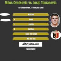 Milos Cvetkovic vs Josip Tomasevic h2h player stats