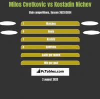 Milos Cvetkovic vs Kostadin Nichev h2h player stats