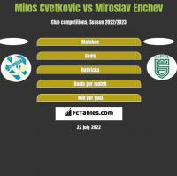 Milos Cvetkovic vs Miroslav Enchev h2h player stats