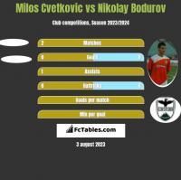 Milos Cvetkovic vs Nikolay Bodurov h2h player stats